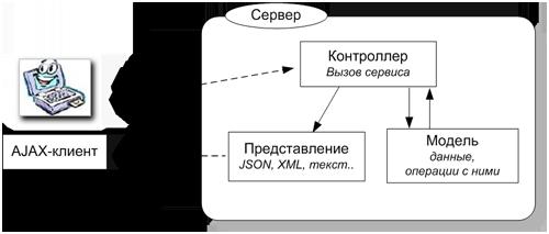 mvc_ajax.png