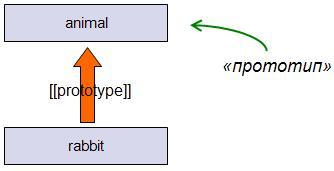 наследование javascript Объект